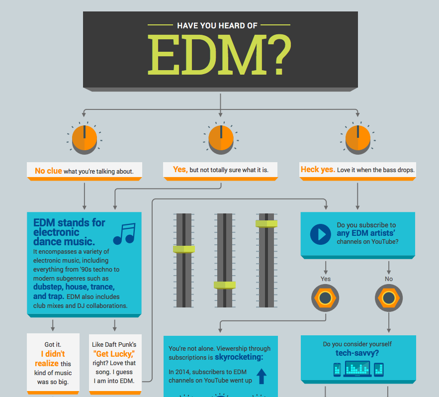 Infografía sobre el EDM