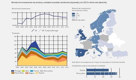 Foto: Observatorio Europeo de las Drogas