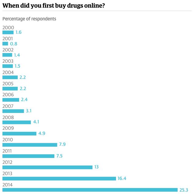 Drogas 2015-06-11 a las 11.50.19