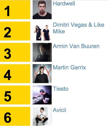 Lista top 100 DJ Mag